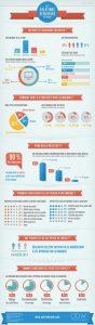 Les relations blogueurs en France- Infographie