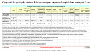 Comparatif des principales solutions de financement pour augmenter le capital d'une start-up en France