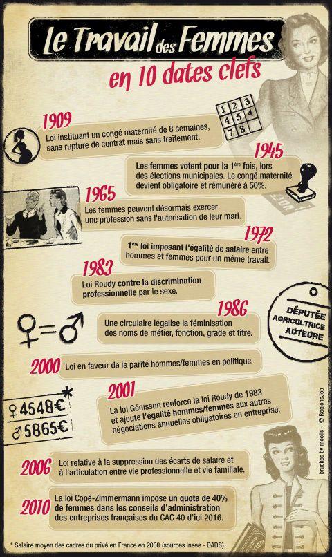 droit de travail des femmes en france